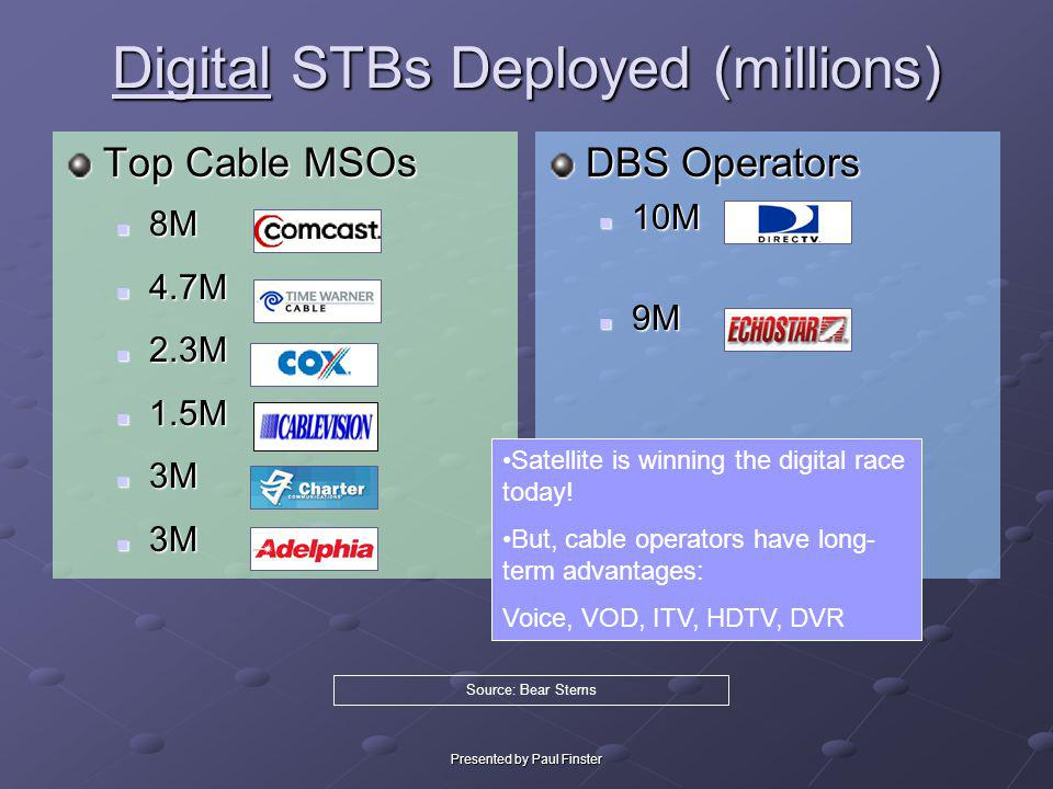 Digital STBs Deployed (millions)