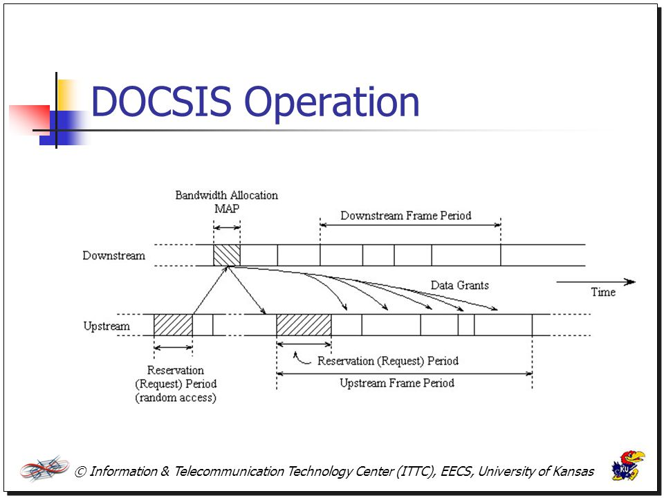 DOCSIS Operation