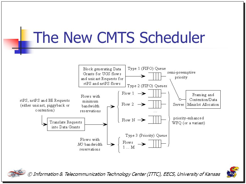 The New CMTS Scheduler © Information & Telecommunication Technology Center (ITTC), EECS, University of Kansas.