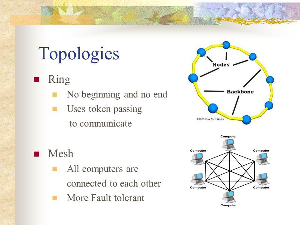 Topologies Ring Mesh No beginning and no end Uses token passing