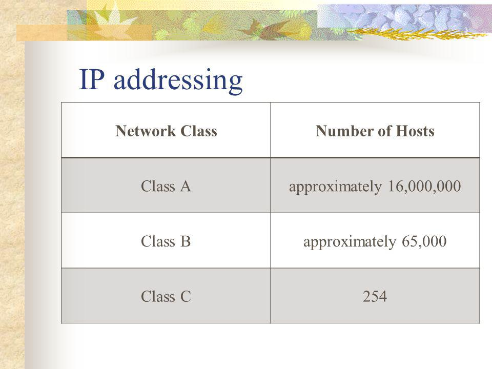 IP addressing Network Class Number of Hosts Class A