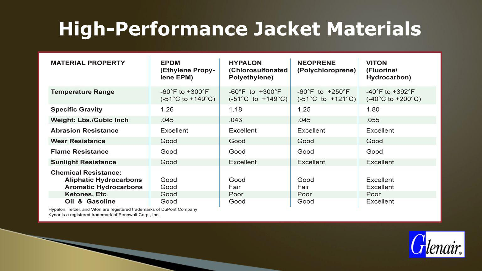High-Performance Jacket Materials