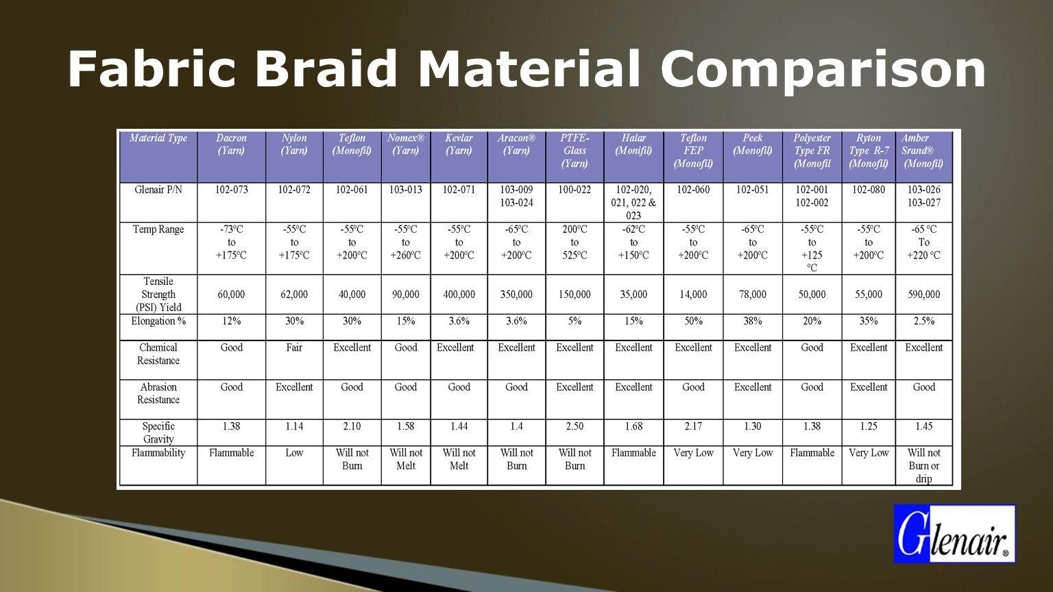 Fabric Braid Material Comparison