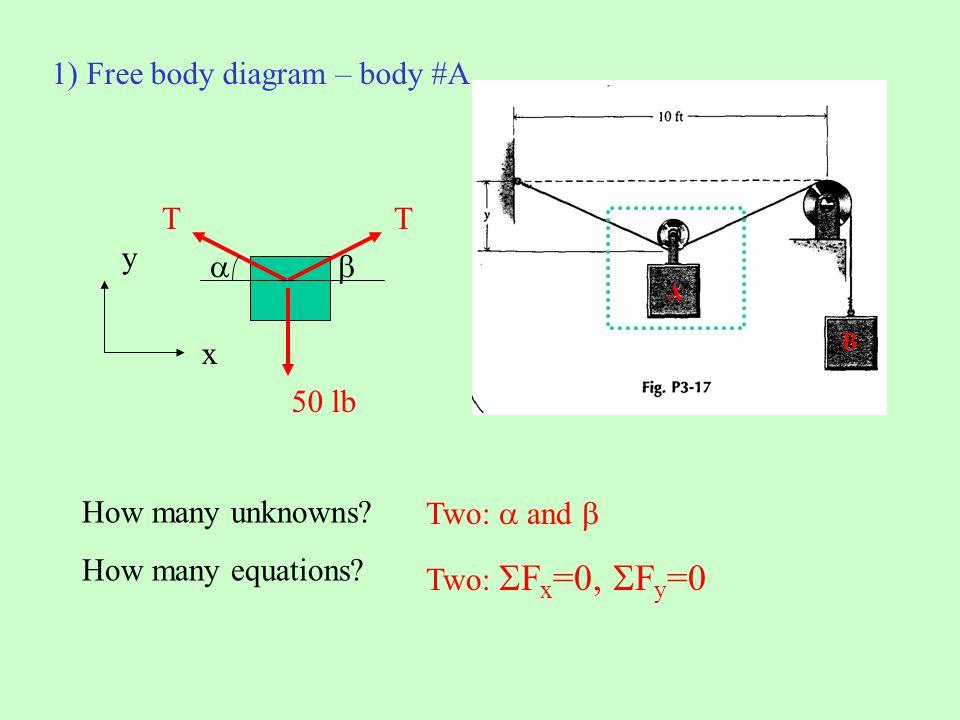 1) Free body diagram – body #A
