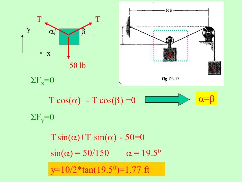 SFx=0 a=b T cos(a) - T cos(b) =0 SFy=0 T sin(a)+T sin(a) - 50=0