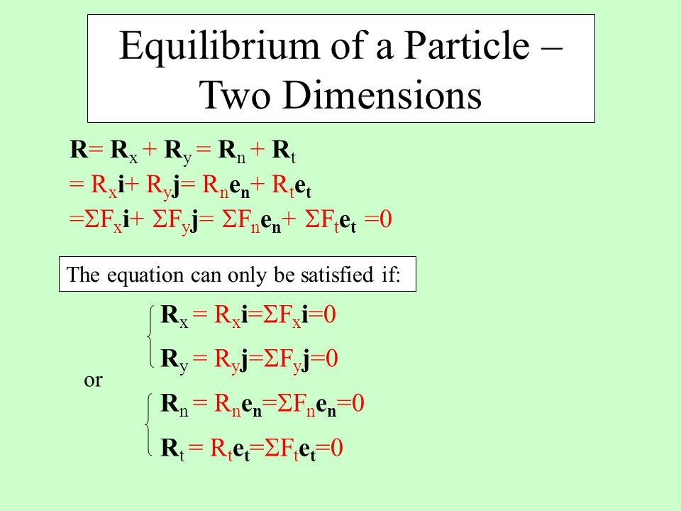 Equilibrium of a Particle – Two Dimensions