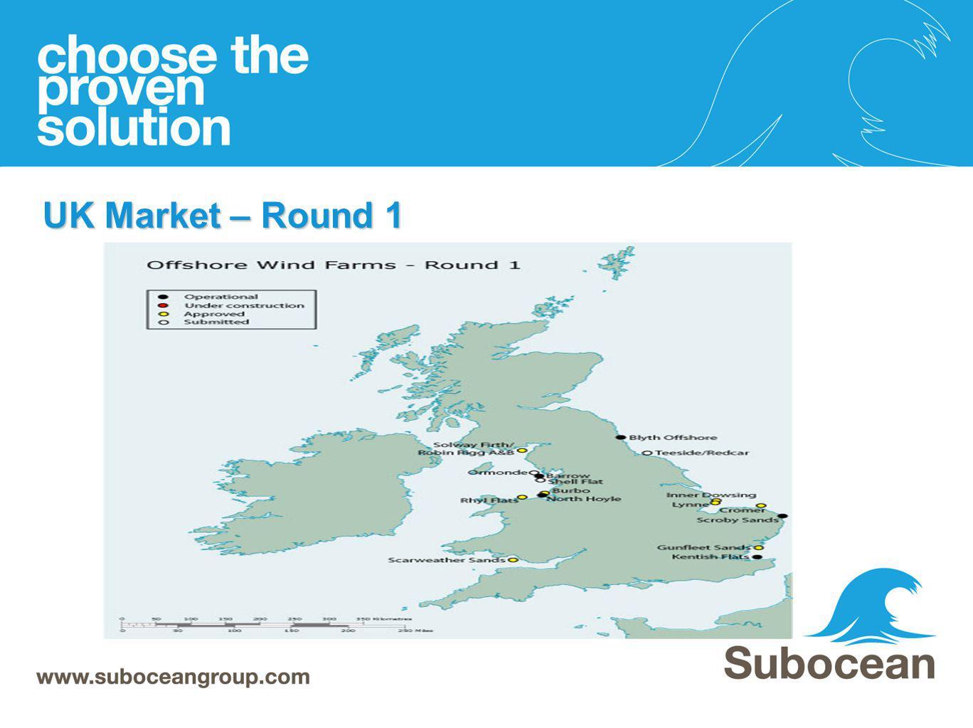 UK Market – Round 1