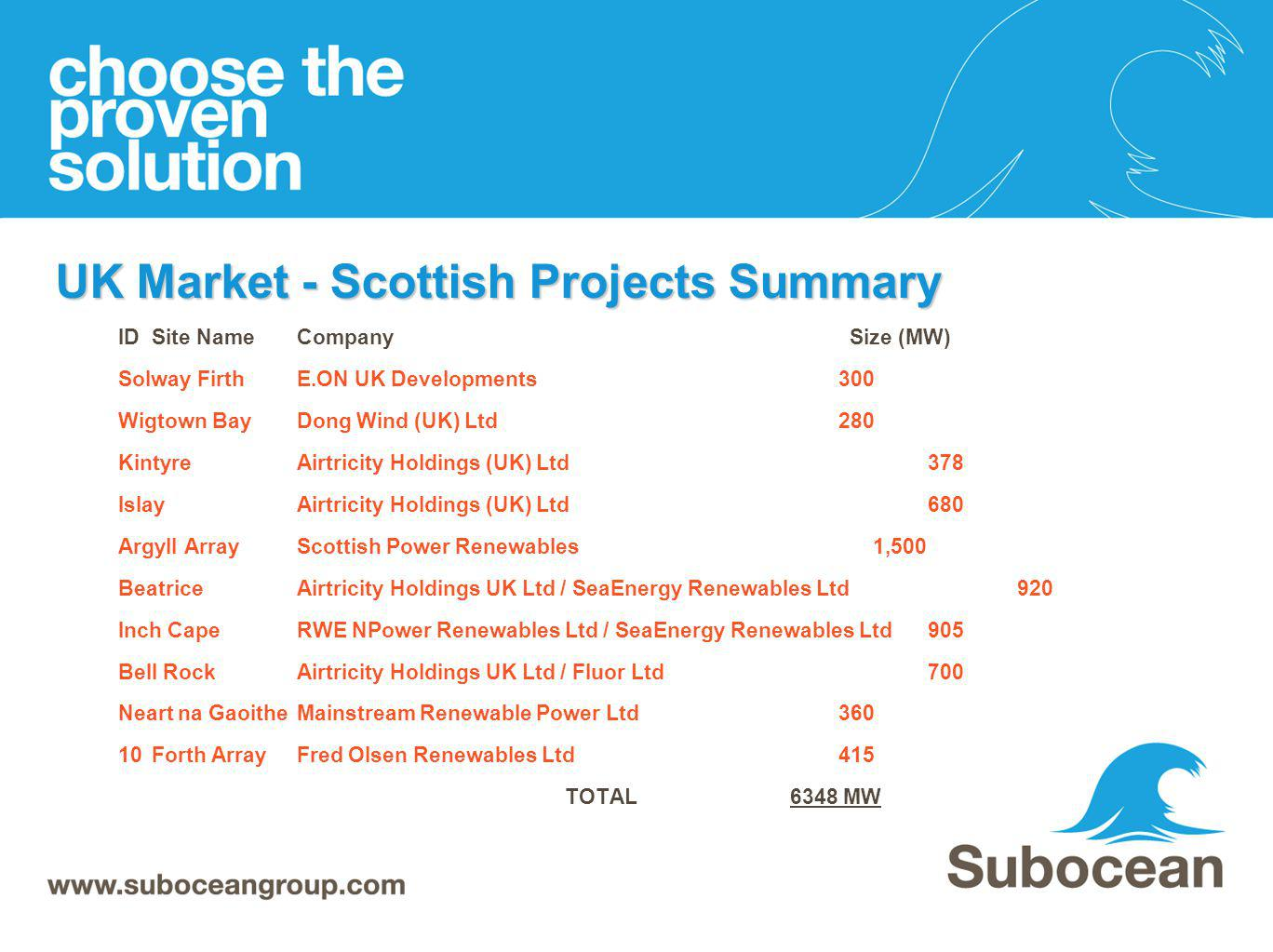 UK Market - Scottish Projects Summary