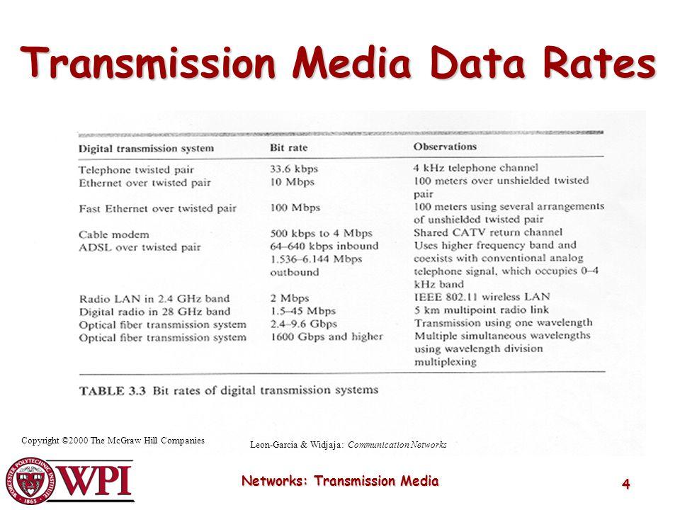 Transmission Media Data Rates Networks: Transmission Media