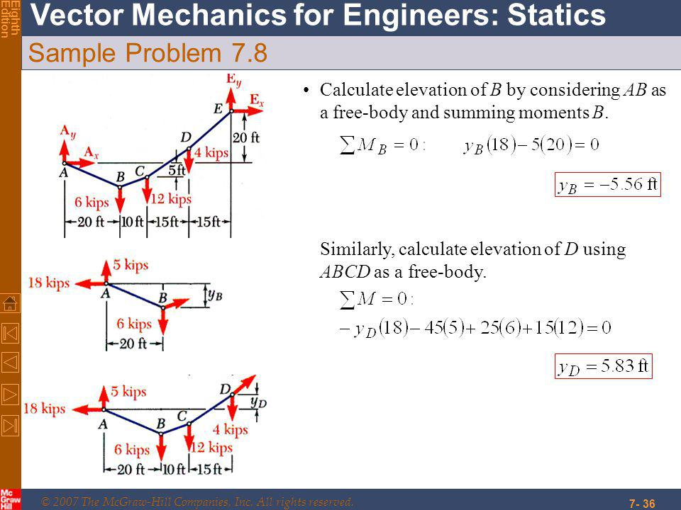 Sample Problem 7.8 Calculate elevation of B by considering AB as a free-body and summing moments B.