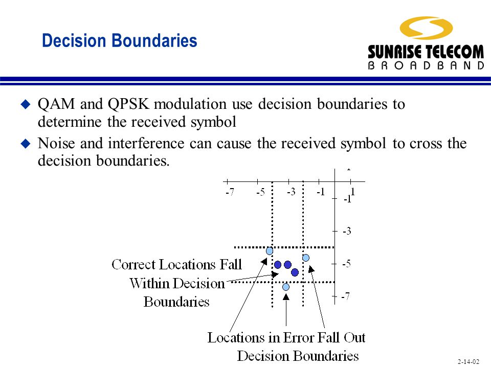 Decision Boundaries QAM and QPSK modulation use decision boundaries to determine the received symbol.