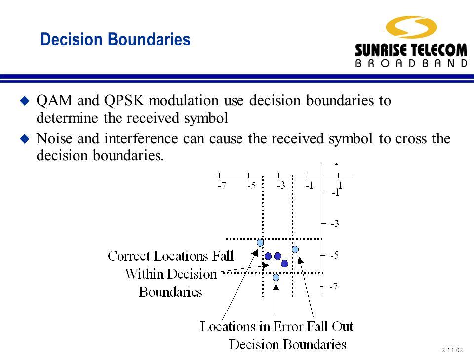 Decision Boundaries QAM and QPSK modulation use decision boundaries to determine the received symbol.