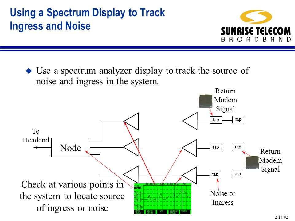 Using a Spectrum Display to Track Ingress and Noise