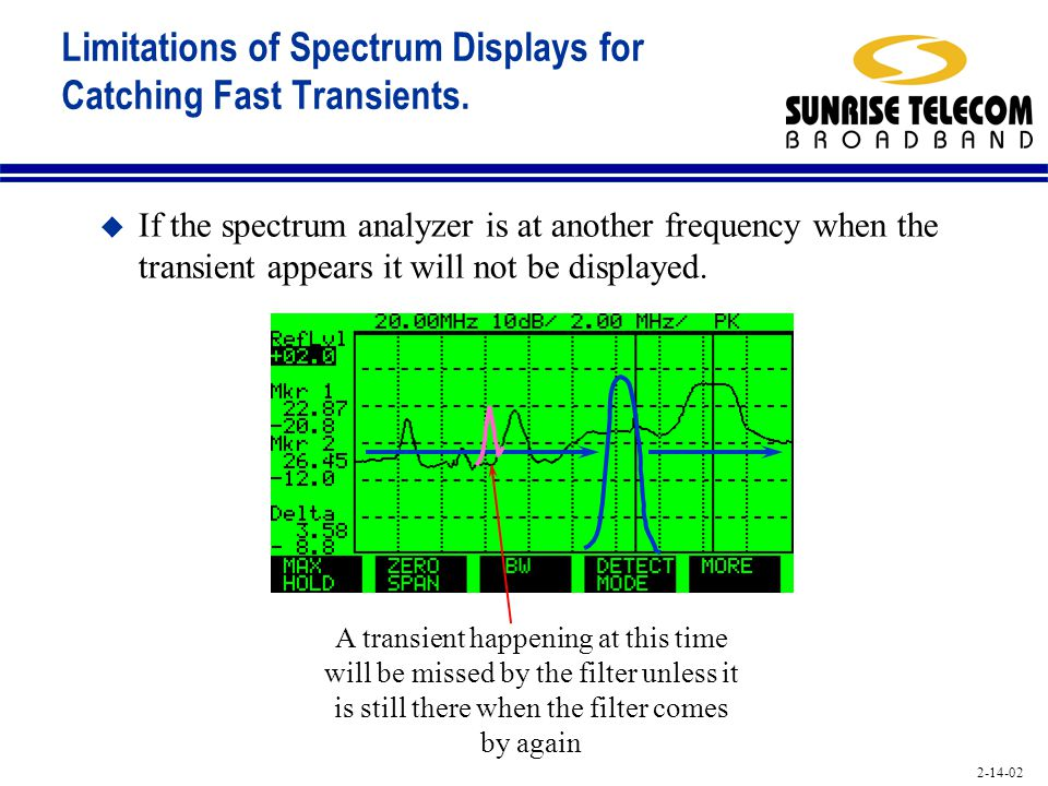 Limitations of Spectrum Displays for Catching Fast Transients.