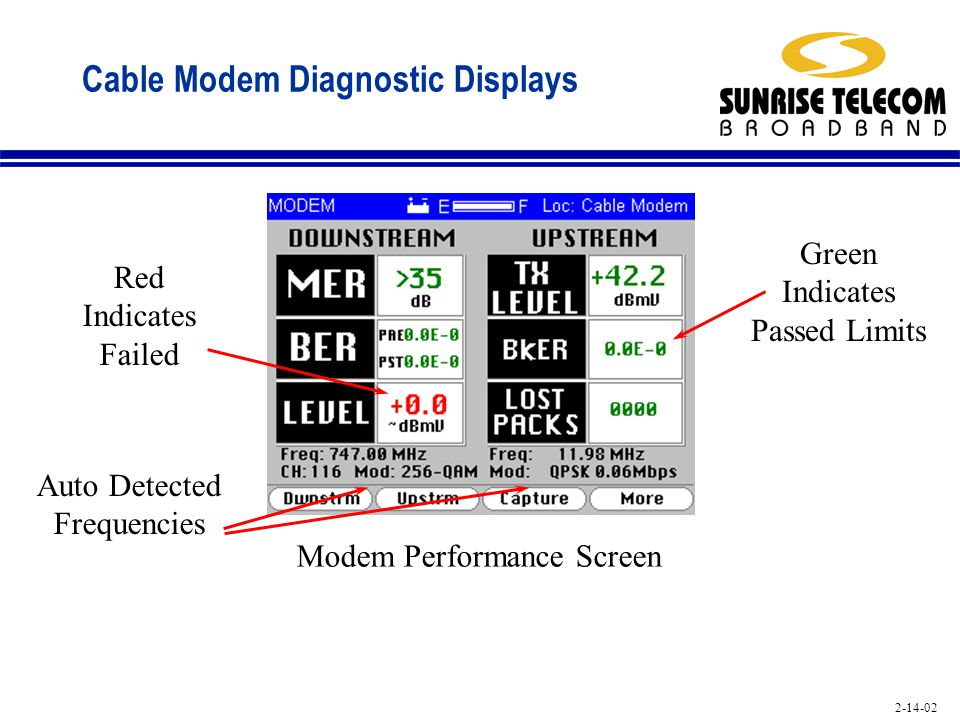 Cable Modem Diagnostic Displays