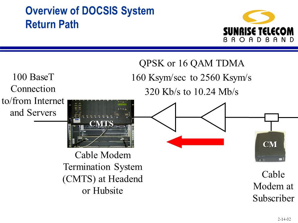Overview of DOCSIS System Return Path