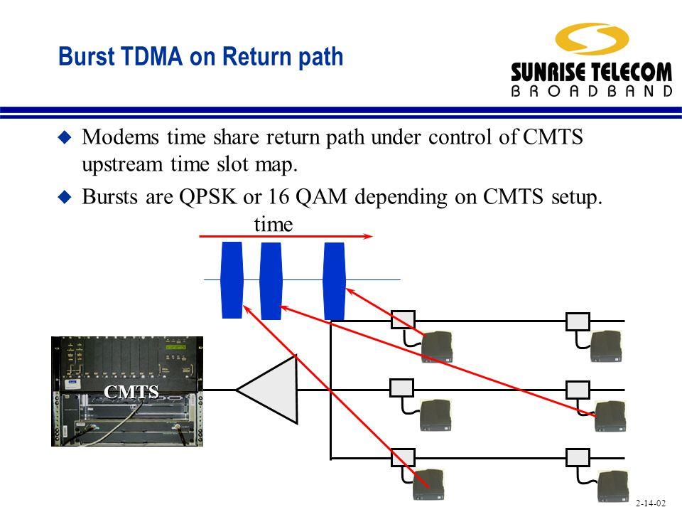 Burst TDMA on Return path