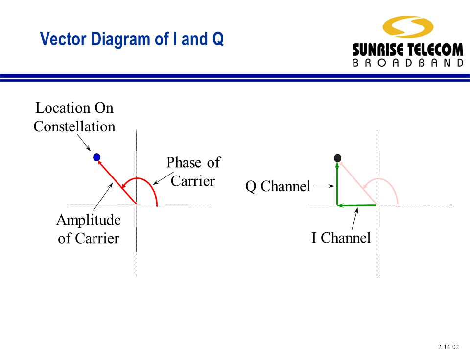 Vector Diagram of I and Q