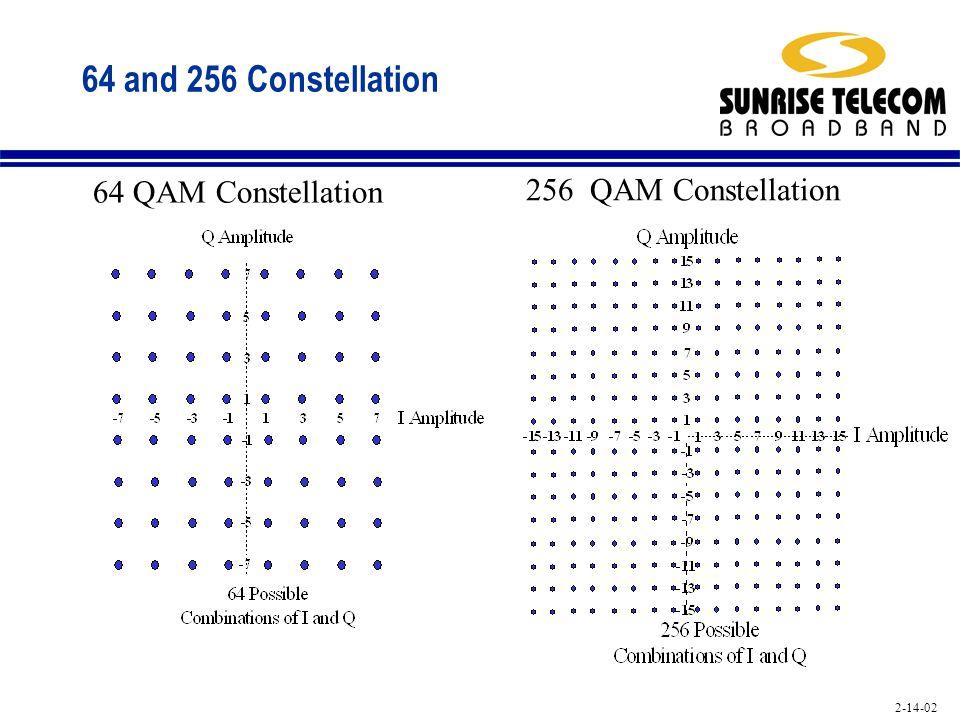 64 and 256 Constellation 64 QAM Constellation 256 QAM Constellation