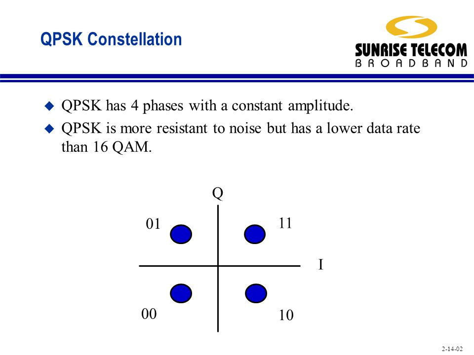 QPSK Constellation QPSK has 4 phases with a constant amplitude.