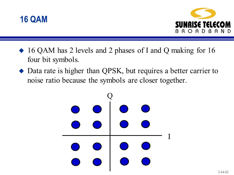 16 QAM 16 QAM has 2 levels and 2 phases of I and Q making for 16 four bit symbols.