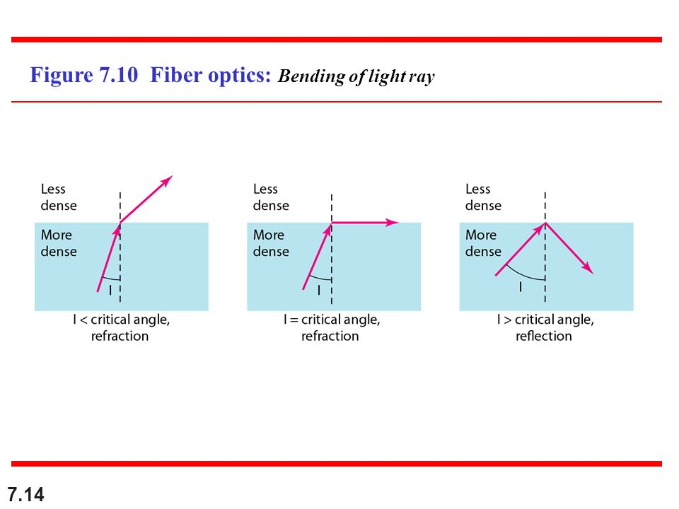 Figure 7.10 Fiber optics: Bending of light ray