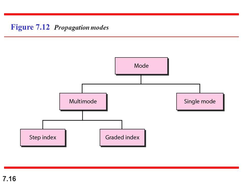 Figure 7.12 Propagation modes
