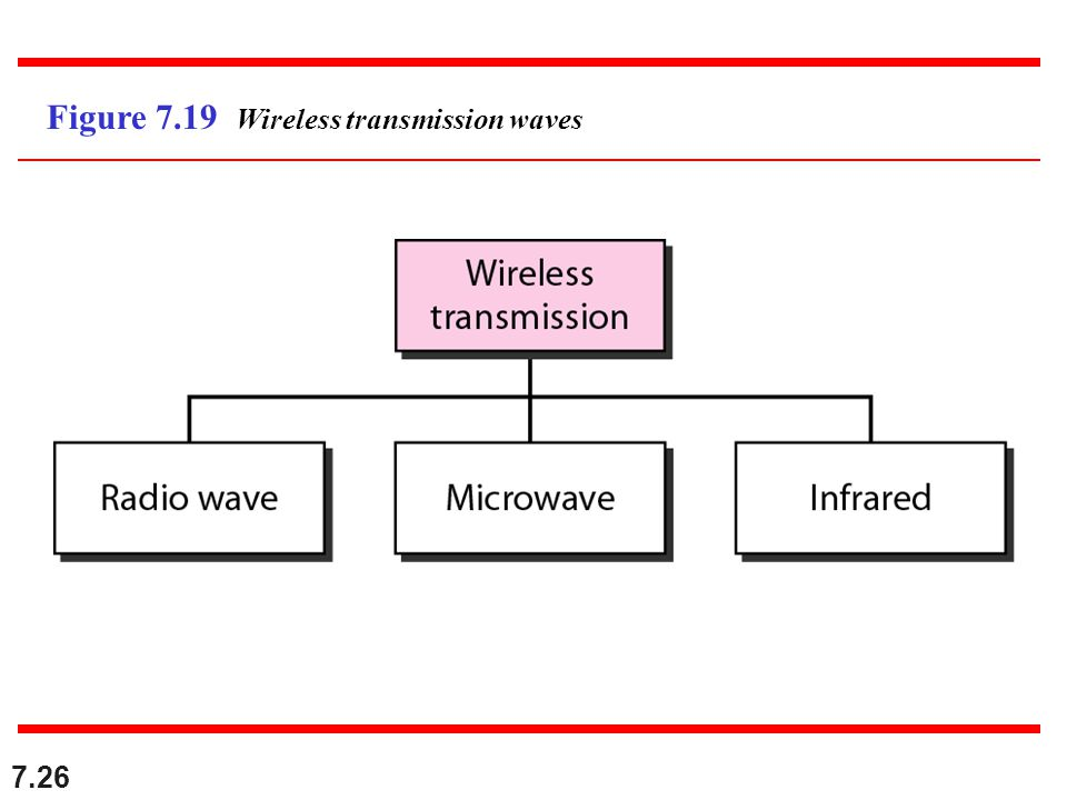 Figure 7.19 Wireless transmission waves