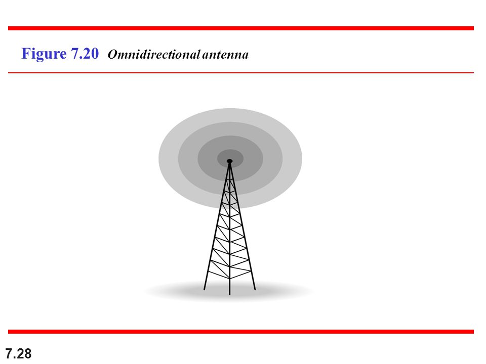 Figure 7.20 Omnidirectional antenna
