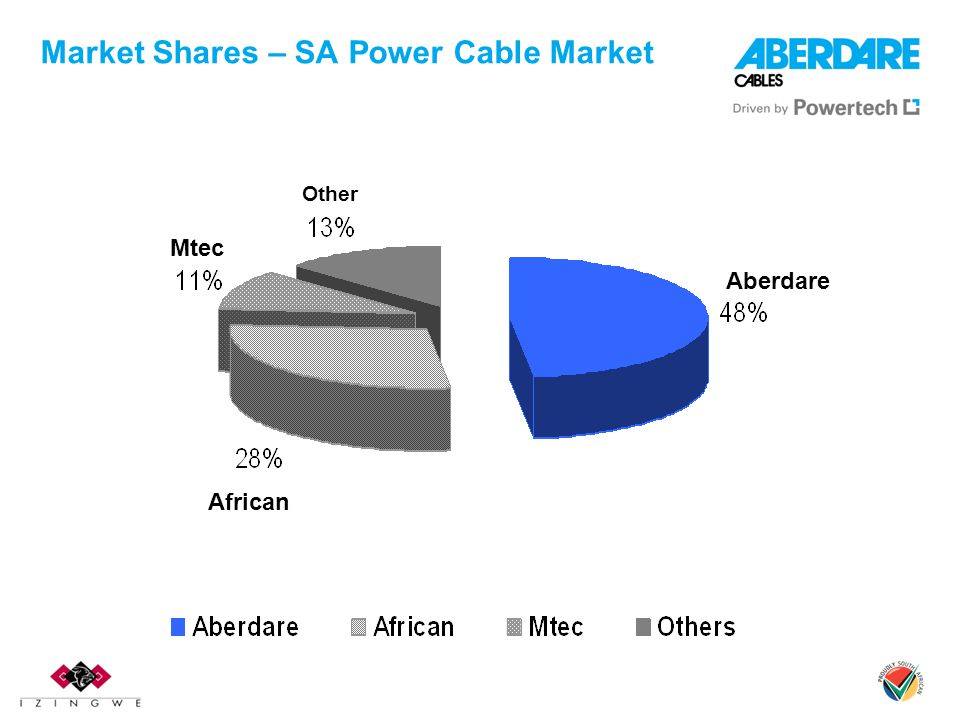 Market Shares – SA Power Cable Market