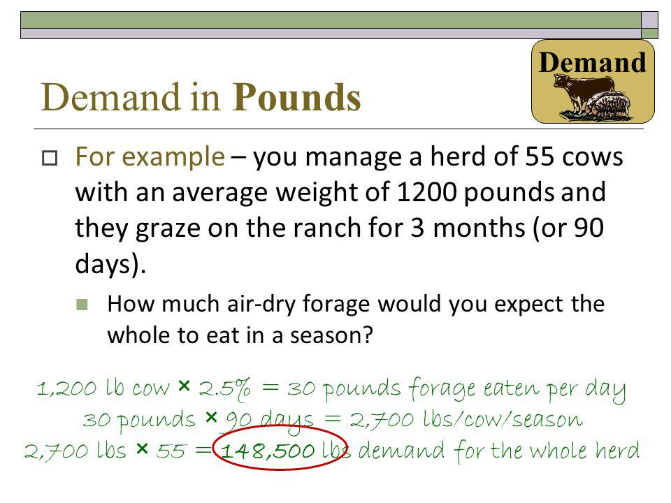 Demand in Pounds Demand