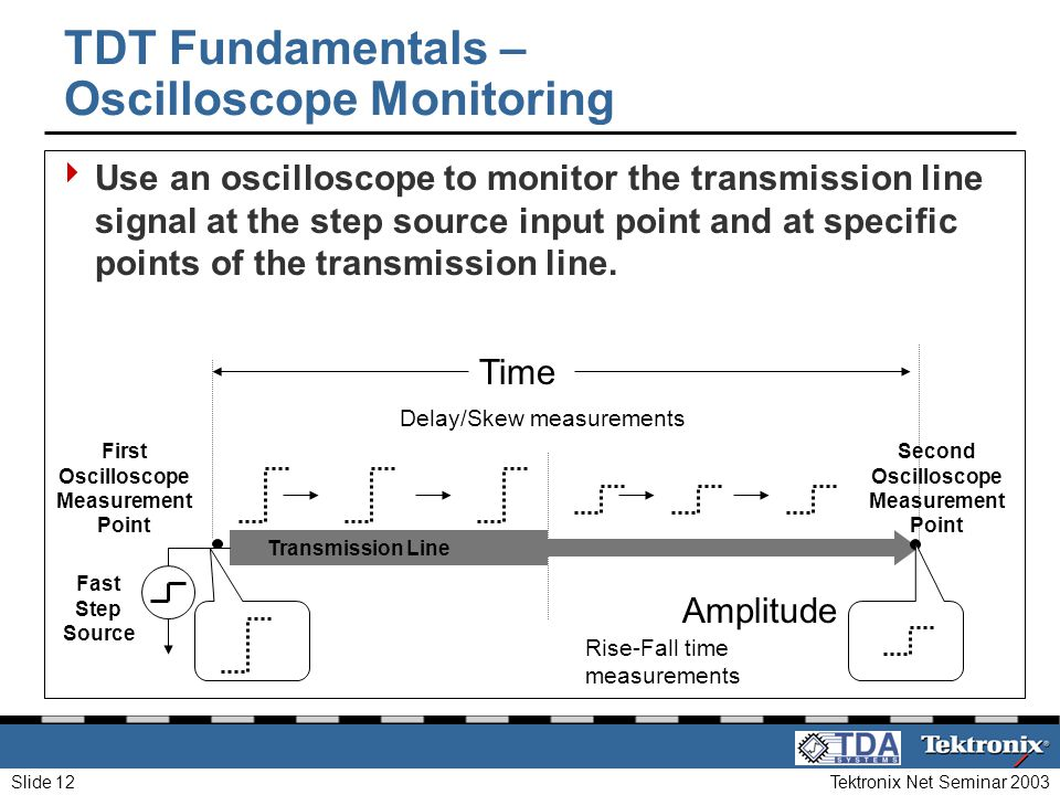 TDT Fundamentals – Oscilloscope Monitoring