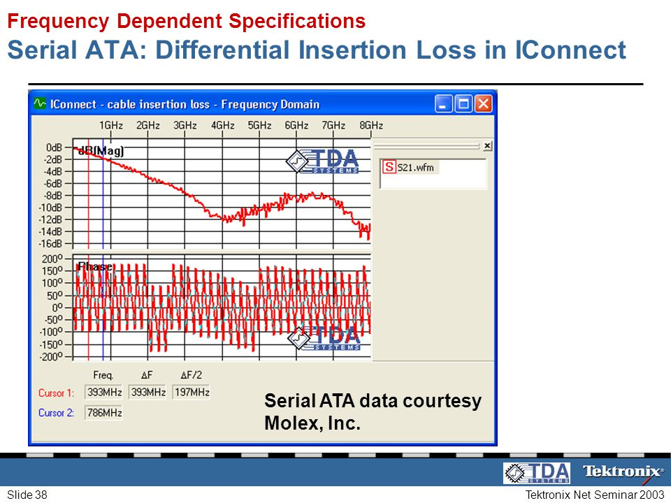 Serial ATA: Differential Insertion Loss in IConnect