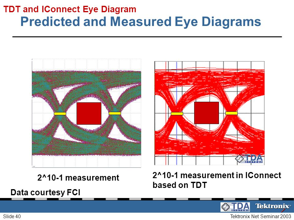Predicted and Measured Eye Diagrams