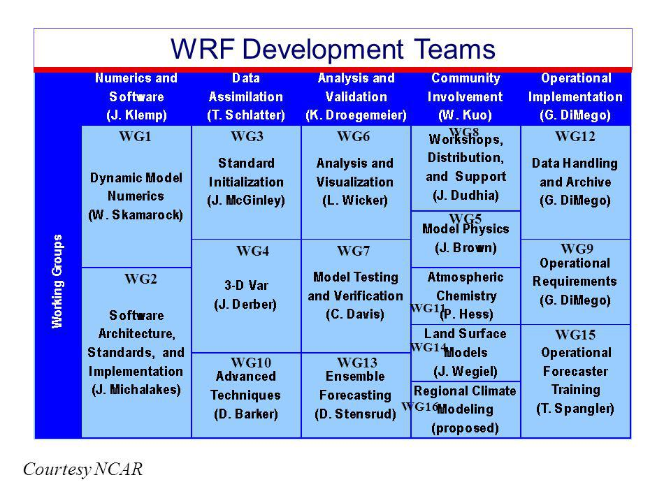 WRF Development Teams Courtesy NCAR WG1 WG3 WG6 WG12 WG5 WG4 WG7 WG9
