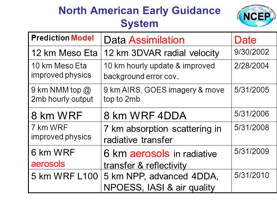 North American Early Guidance System