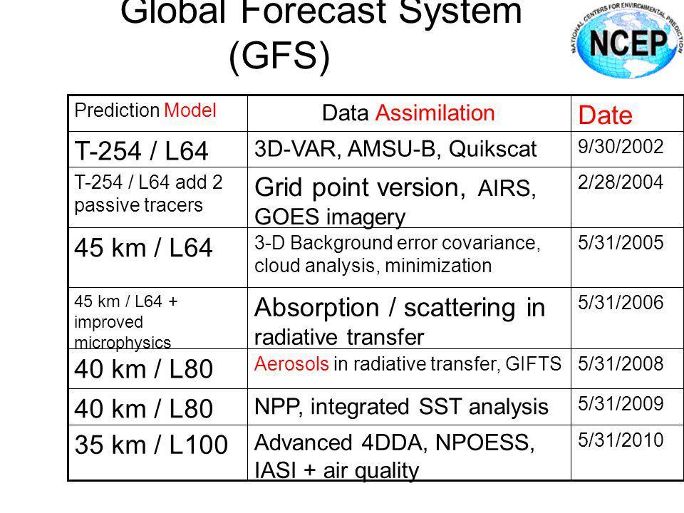 Global Forecast System (GFS)