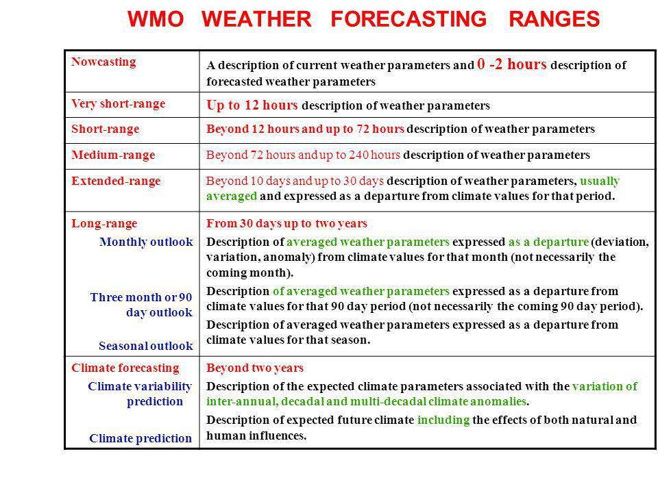 WMO WEATHER FORECASTING RANGES