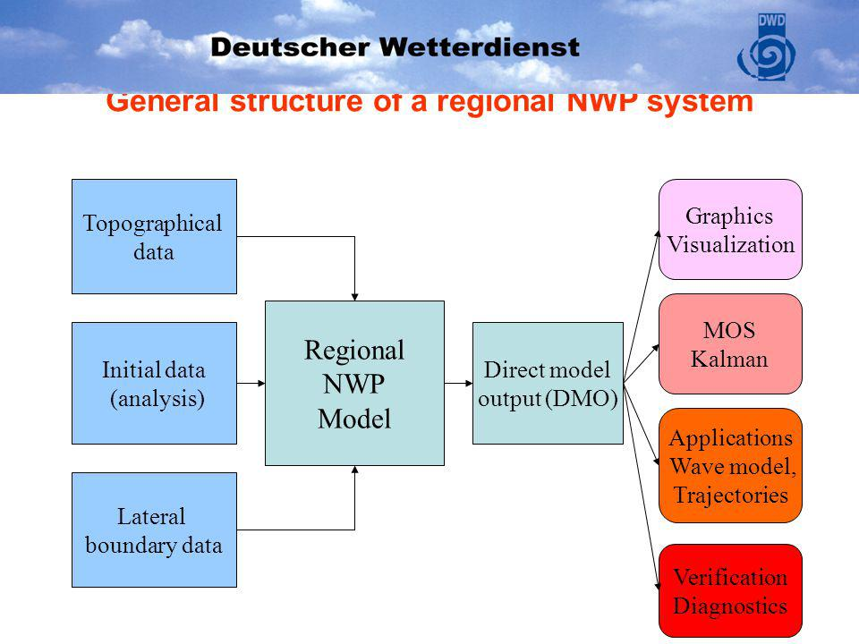 General structure of a regional NWP system