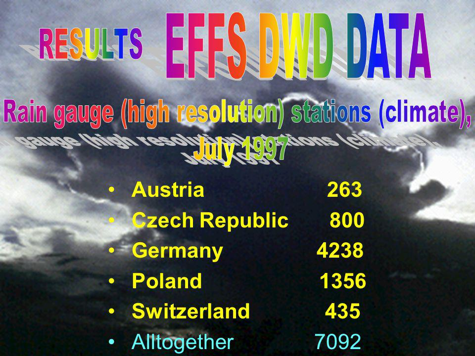 Rain gauge (high resolution) stations (climate),