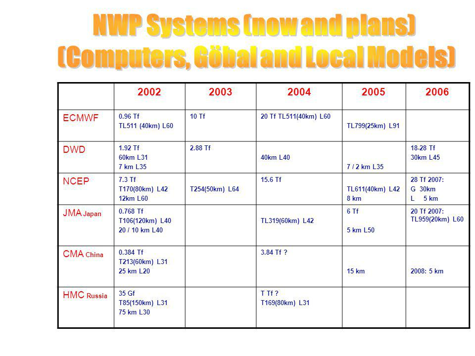 NWP Systems (now and plans) (Computers, Göbal and Local Models)