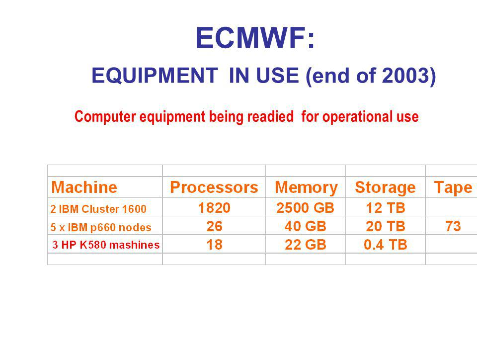 ECMWF: EQUIPMENT IN USE (end of 2003)