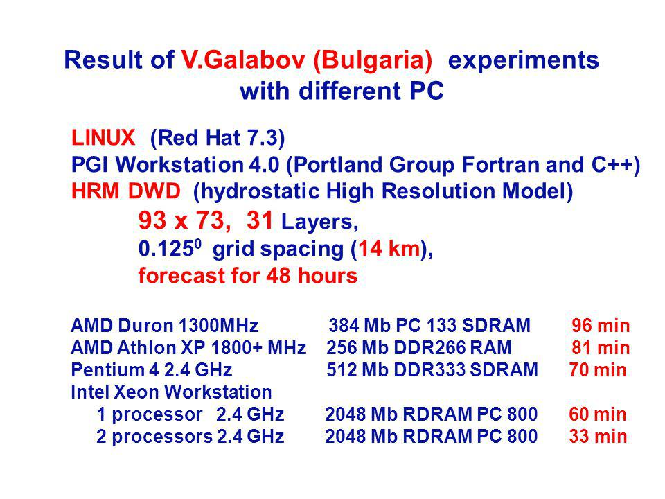 Result of V.Galabov (Bulgaria) experiments