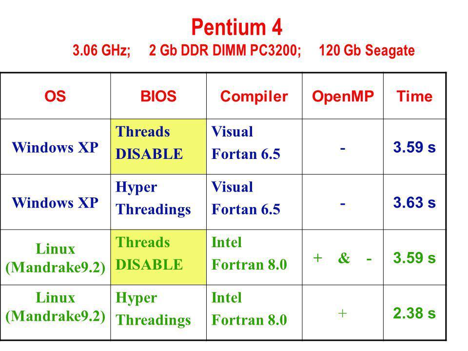 Pentium 4 3.06 GHz; 2 Gb DDR DIMM PC3200; 120 Gb Seagate