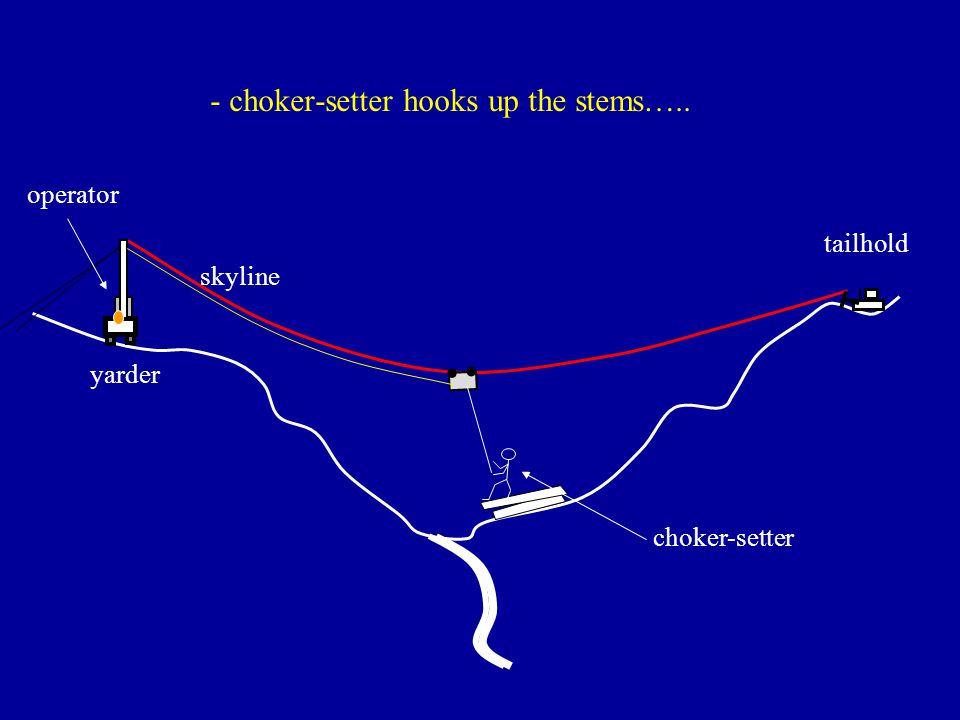 - choker-setter hooks up the stems…..