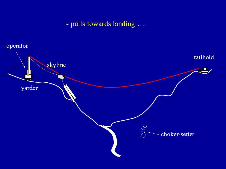 - pulls towards landing…..