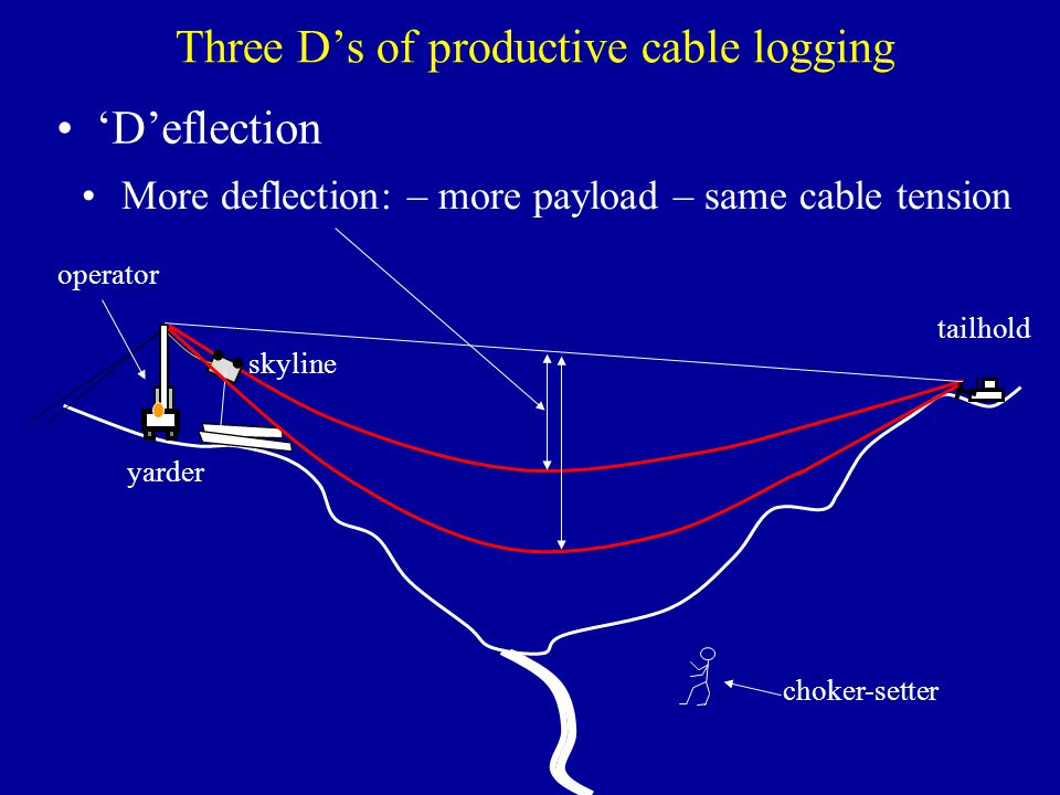 Three D's of productive cable logging