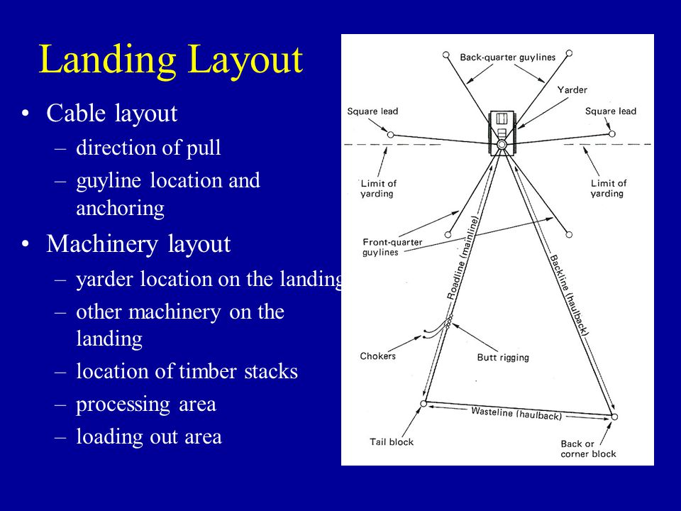 Landing Layout Cable layout Machinery layout direction of pull