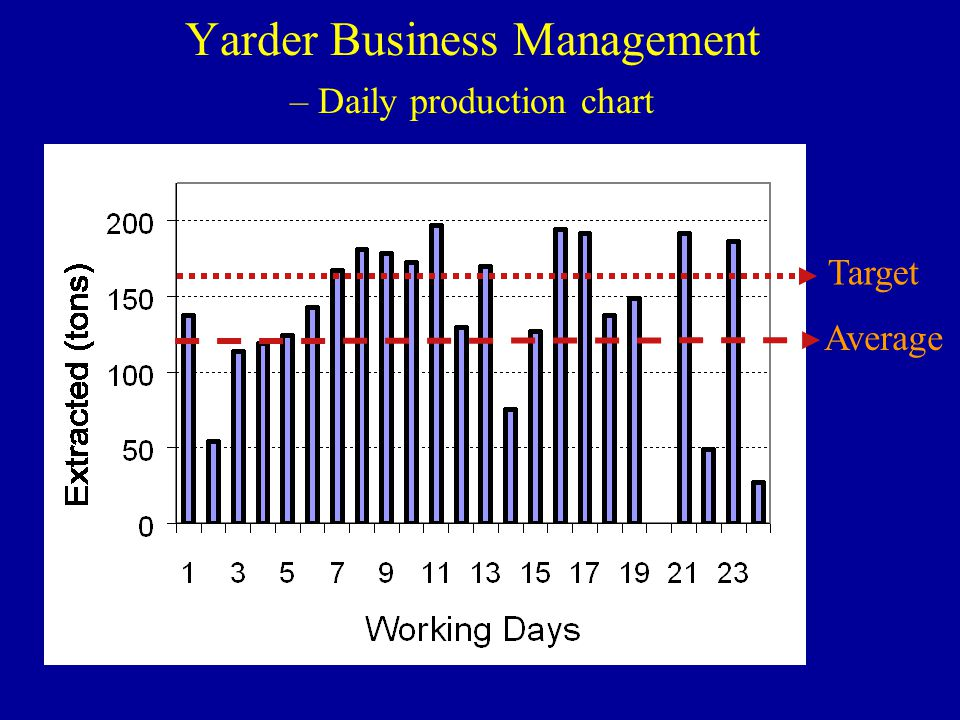 Yarder Business Management – Daily production chart