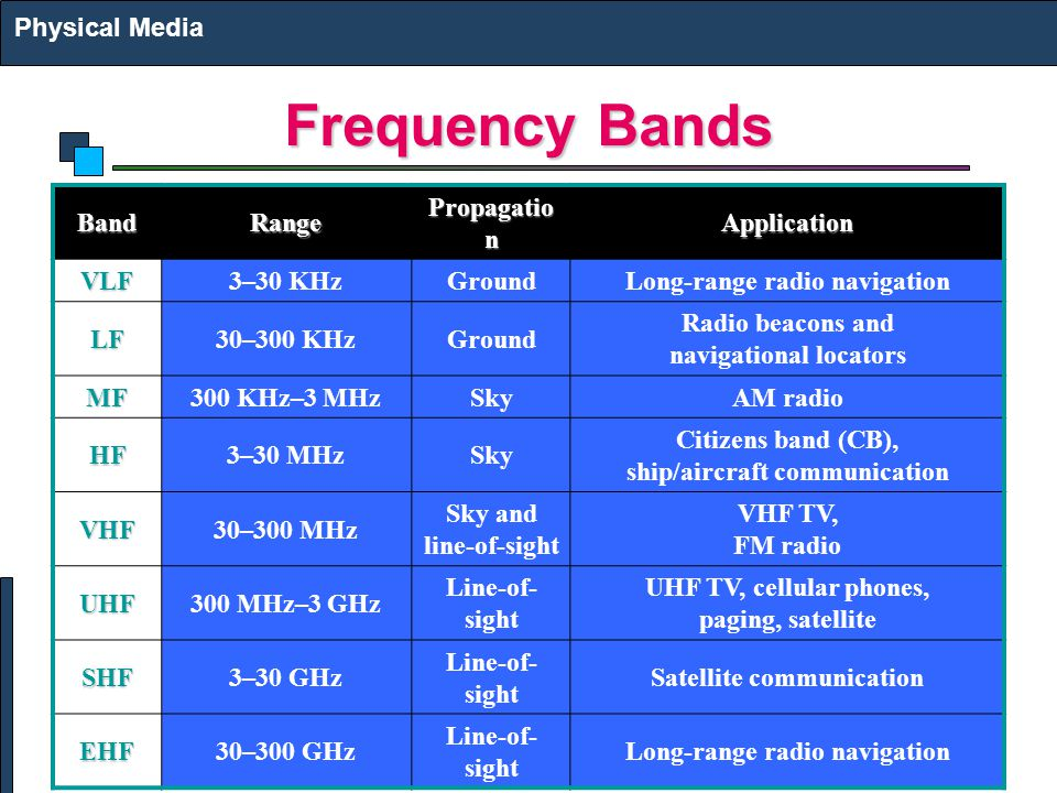Frequency Bands Physical Media Band Range Propagation Application VLF